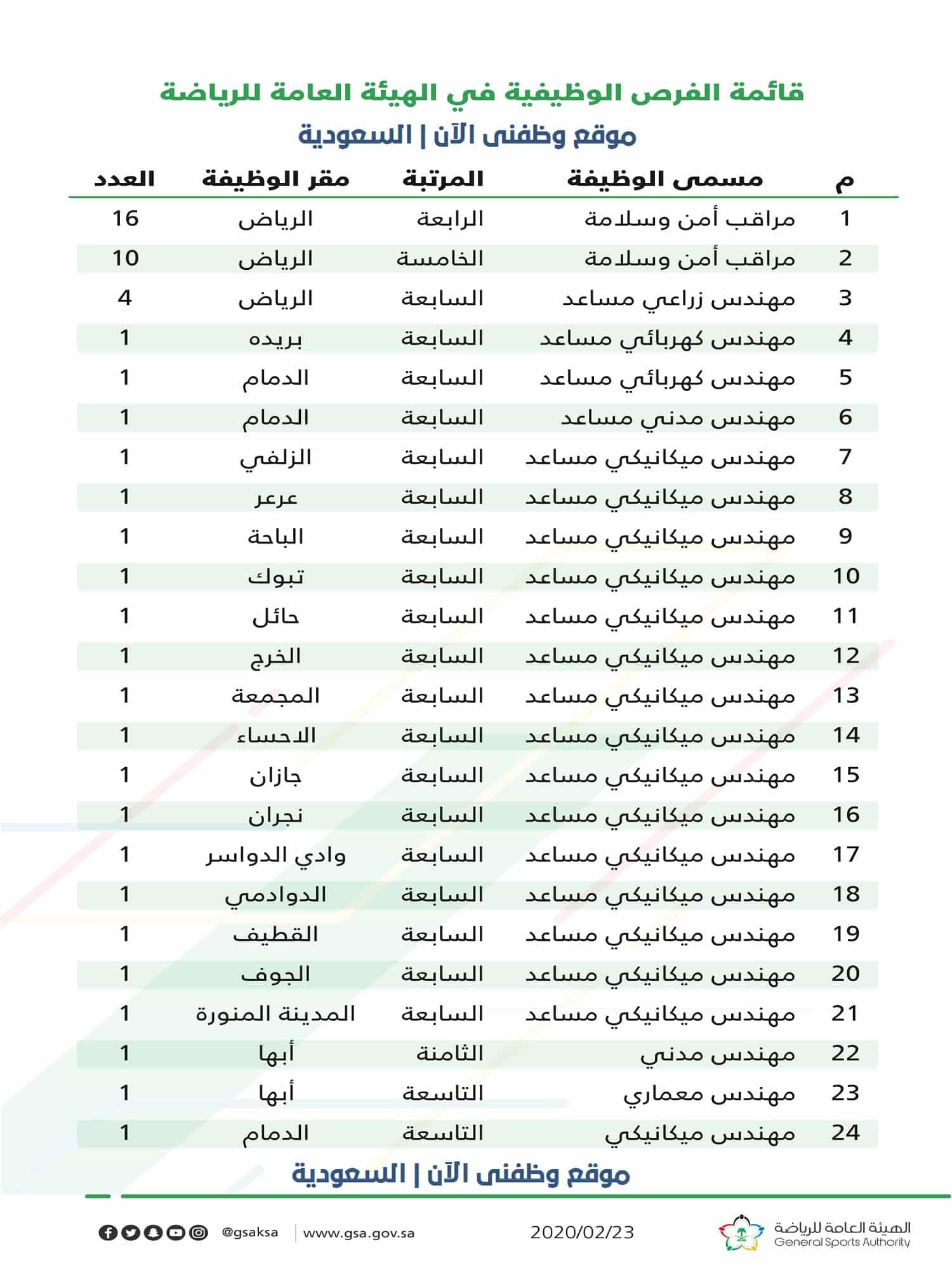 وزارة الرياضة تعلن عن توفر 51 فرصة وظيفية وظفني الان